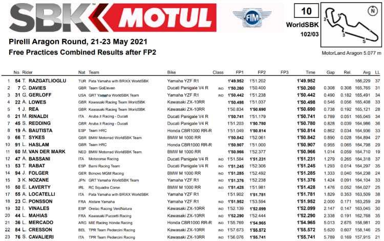 classifica prove libere Superbike Aragon 2021